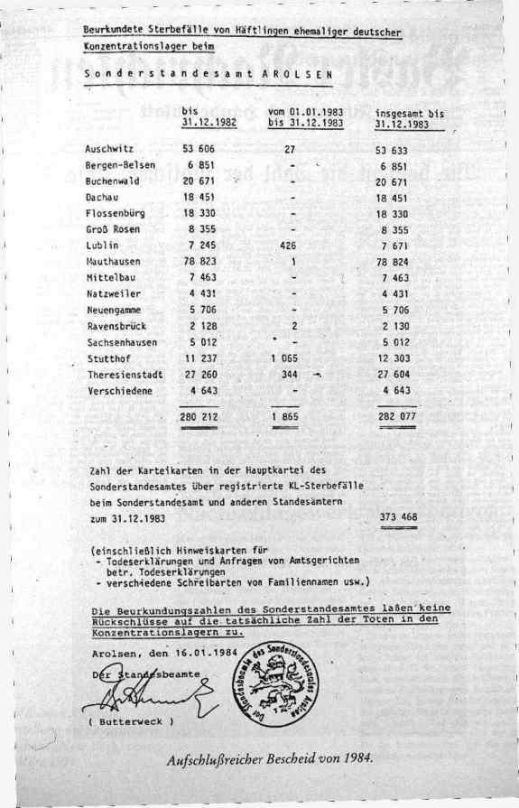 Numero de muertos en los campos de concentracion nazis